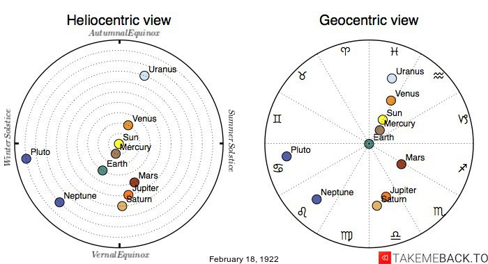 Planetary positions on February 18th, 1922 - Heliocentric and Geocentric views