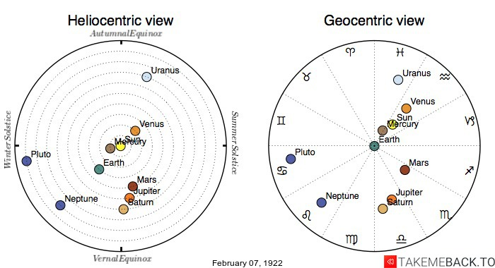 Planetary positions on February 7th, 1922 - Heliocentric and Geocentric views