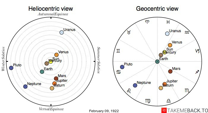 Planetary positions on February 9th, 1922 - Heliocentric and Geocentric views