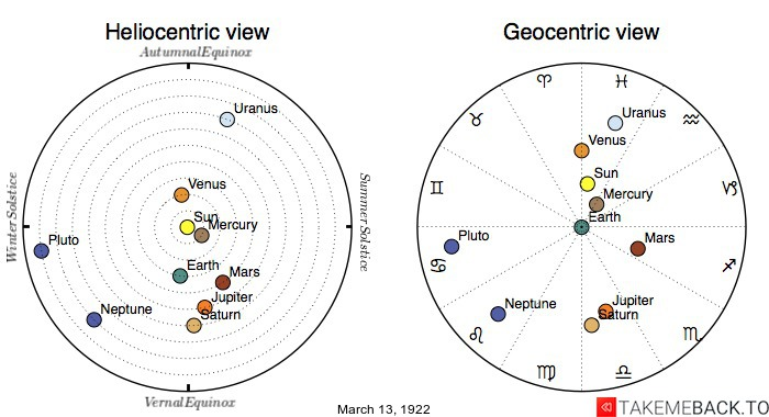 Planetary positions on March 13th, 1922 - Heliocentric and Geocentric views