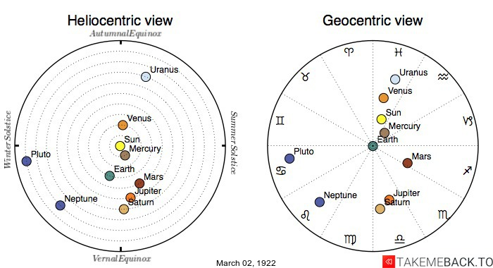 Planetary positions on March 2nd, 1922 - Heliocentric and Geocentric views