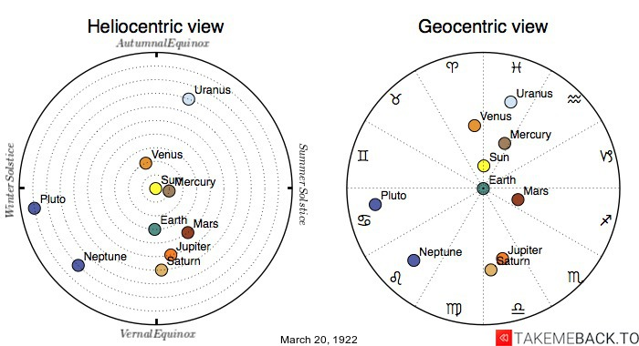 Planetary positions on March 20th, 1922 - Heliocentric and Geocentric views