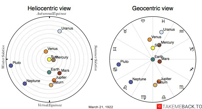 Planetary positions on March 21st, 1922 - Heliocentric and Geocentric views