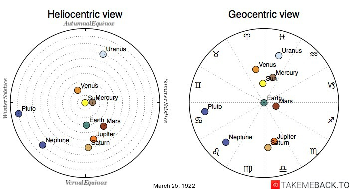 Planetary positions on March 25th, 1922 - Heliocentric and Geocentric views