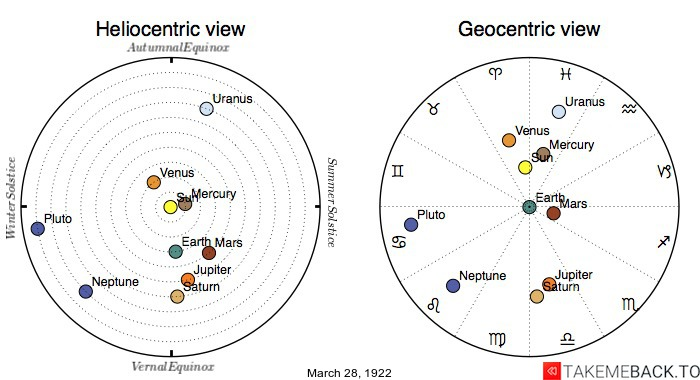 Planetary positions on March 28th, 1922 - Heliocentric and Geocentric views