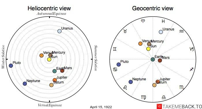 Planetary positions on April 15th, 1922 - Heliocentric and Geocentric views
