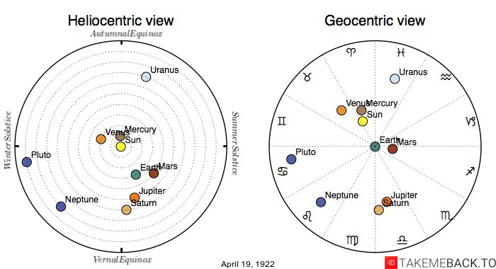Planetary positions on April 19th, 1922 - Heliocentric and Geocentric views