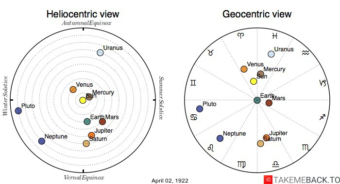 Planetary positions on April 2nd, 1922 - Heliocentric and Geocentric views