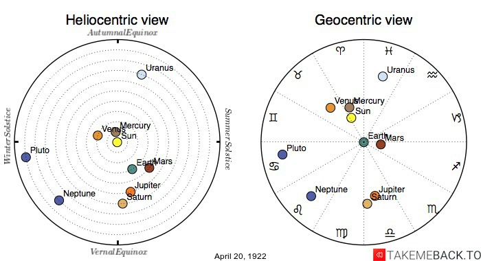 Planetary positions on April 20th, 1922 - Heliocentric and Geocentric views
