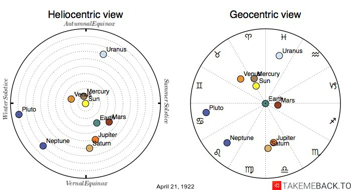 Planetary positions on April 21st, 1922 - Heliocentric and Geocentric views