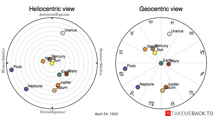 Planetary positions on April 24th, 1922 - Heliocentric and Geocentric views