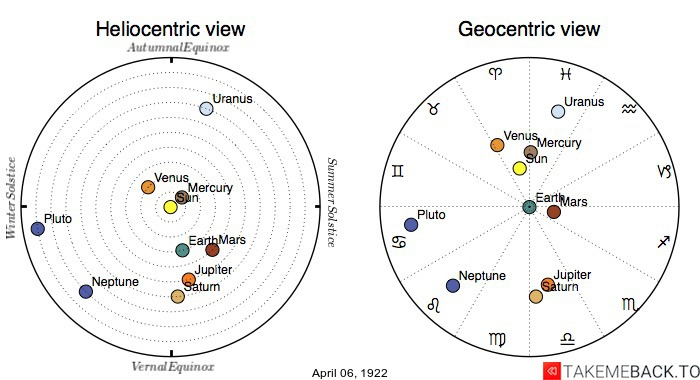 Planetary positions on April 6th, 1922 - Heliocentric and Geocentric views