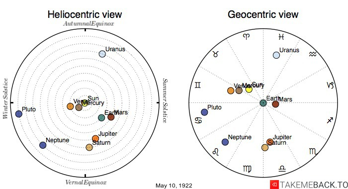 Planetary positions on May 10th, 1922 - Heliocentric and Geocentric views
