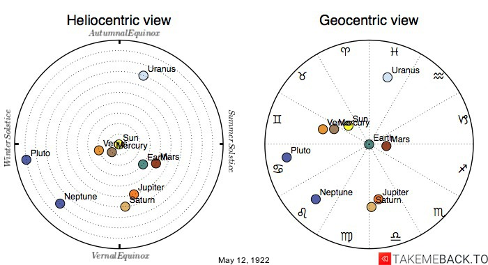 Planetary positions on May 12th, 1922 - Heliocentric and Geocentric views