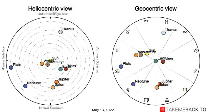 Planetary positions on May 13th, 1922 - Heliocentric and Geocentric views
