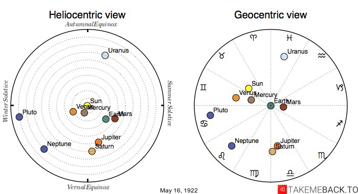 Planetary positions on May 16th, 1922 - Heliocentric and Geocentric views