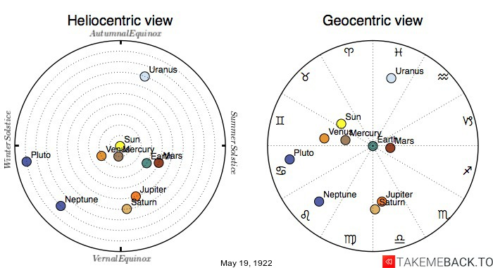 Planetary positions on May 19th, 1922 - Heliocentric and Geocentric views