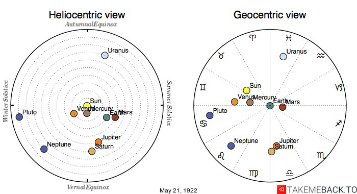 Planetary positions on May 21st, 1922 - Heliocentric and Geocentric views