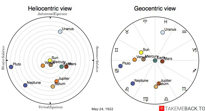 Planetary positions on May 24th, 1922 - Heliocentric and Geocentric views