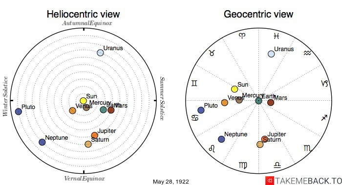 Planetary positions on May 28th, 1922 - Heliocentric and Geocentric views