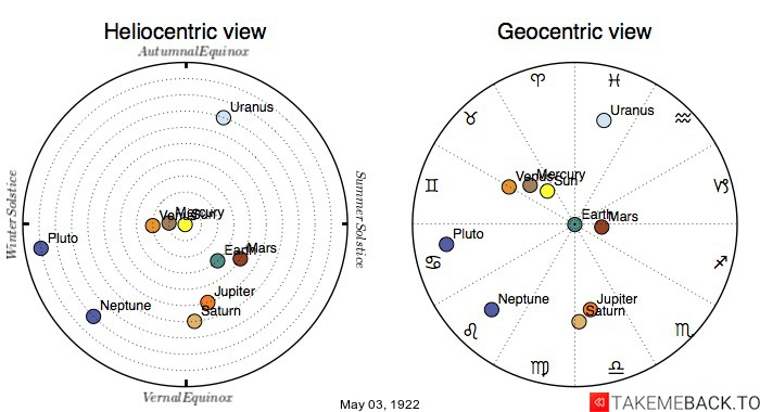 Planetary positions on May 3rd, 1922 - Heliocentric and Geocentric views