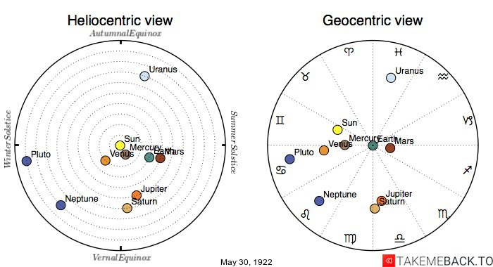 Planetary positions on May 30th, 1922 - Heliocentric and Geocentric views