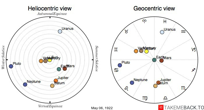 Planetary positions on May 6th, 1922 - Heliocentric and Geocentric views