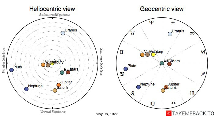 Planetary positions on May 8th, 1922 - Heliocentric and Geocentric views