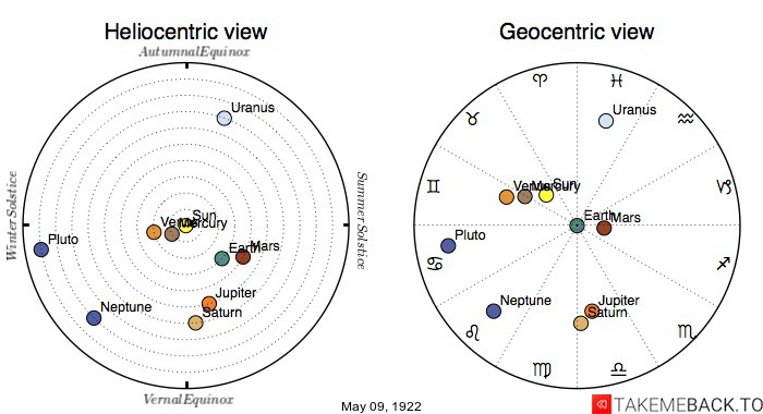 Planetary positions on May 9th, 1922 - Heliocentric and Geocentric views