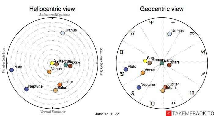 Planetary positions on June 15th, 1922 - Heliocentric and Geocentric views