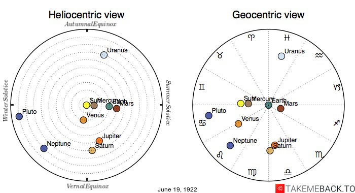 Planetary positions on June 19th, 1922 - Heliocentric and Geocentric views