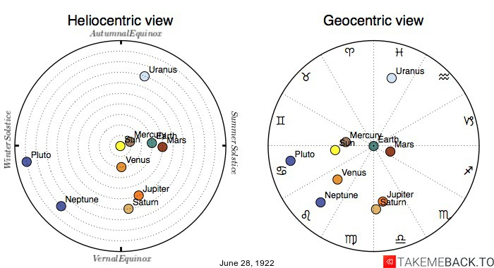 Planetary positions on June 28th, 1922 - Heliocentric and Geocentric views