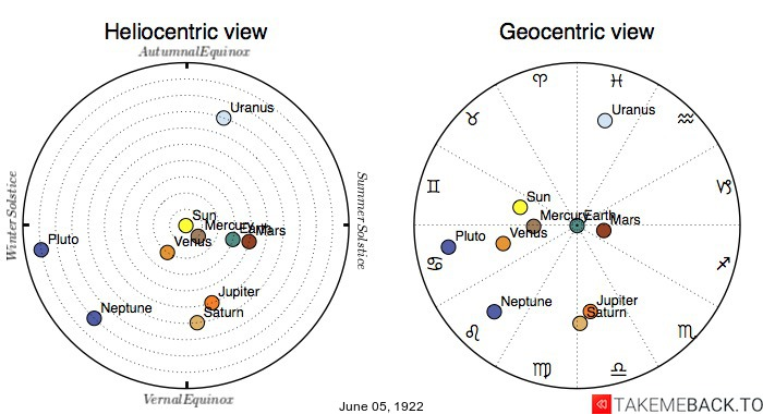 Planetary positions on June 5th, 1922 - Heliocentric and Geocentric views
