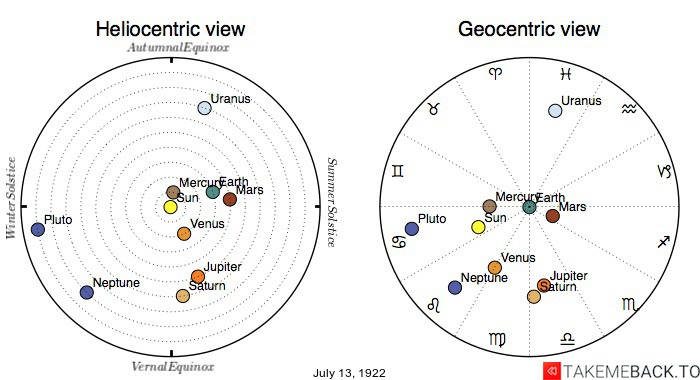 Planetary positions on July 13th, 1922 - Heliocentric and Geocentric views