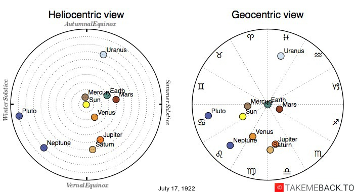 Planetary positions on July 17th, 1922 - Heliocentric and Geocentric views