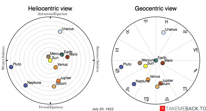 Planetary positions on July 20th, 1922 - Heliocentric and Geocentric views