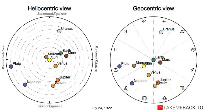 Planetary positions on July 24th, 1922 - Heliocentric and Geocentric views