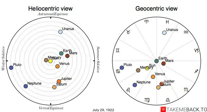 Planetary positions on July 29th, 1922 - Heliocentric and Geocentric views