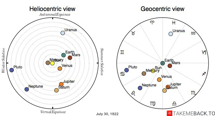 Planetary positions on July 30th, 1922 - Heliocentric and Geocentric views