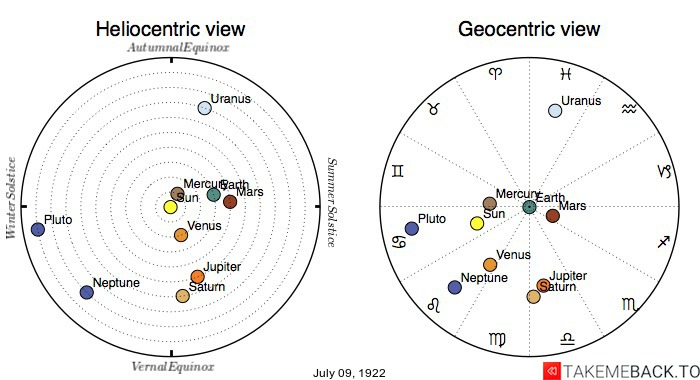 Planetary positions on July 9th, 1922 - Heliocentric and Geocentric views