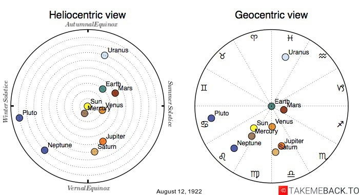 Planetary positions on August 12th, 1922 - Heliocentric and Geocentric views