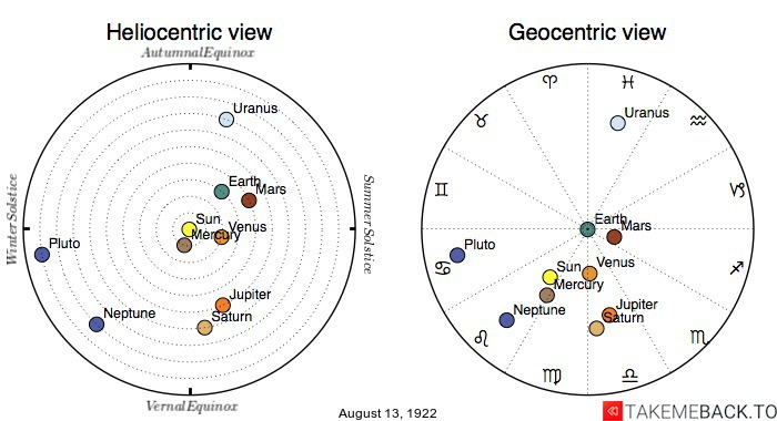 Planetary positions on August 13th, 1922 - Heliocentric and Geocentric views