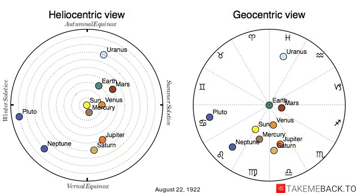 Planetary positions on August 22nd, 1922 - Heliocentric and Geocentric views