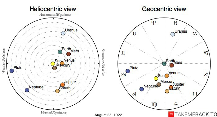 Planetary positions on August 23rd, 1922 - Heliocentric and Geocentric views