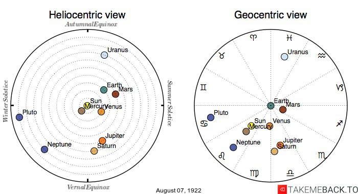 Planetary positions on August 7th, 1922 - Heliocentric and Geocentric views