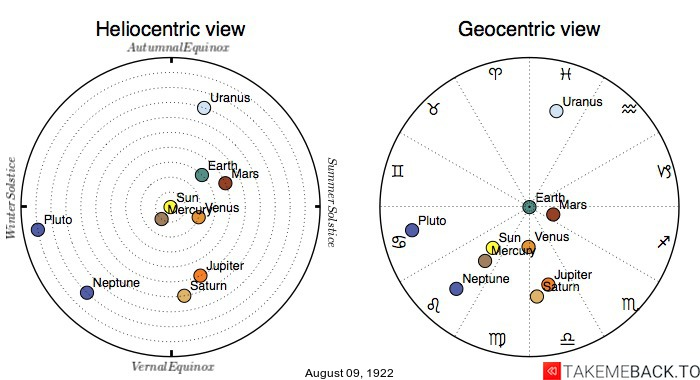 Planetary positions on August 9th, 1922 - Heliocentric and Geocentric views