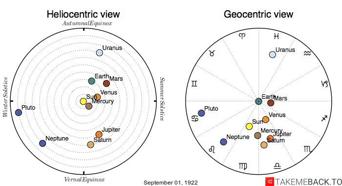 Planetary positions on September 1st, 1922 - Heliocentric and Geocentric views