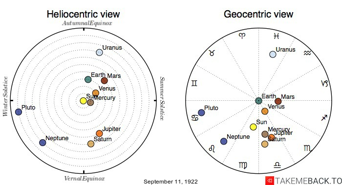 Planetary positions on September 11th, 1922 - Heliocentric and Geocentric views