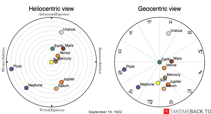 Planetary positions on September 19th, 1922 - Heliocentric and Geocentric views