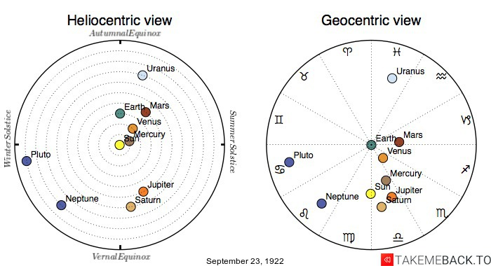 Planetary positions on September 23rd, 1922 - Heliocentric and Geocentric views